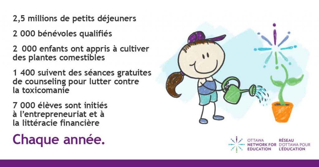 Ottawa Network for Education, ONFE, Ottawa, Réseau d'Ottawa pour l'éducation, ROPE, programmes